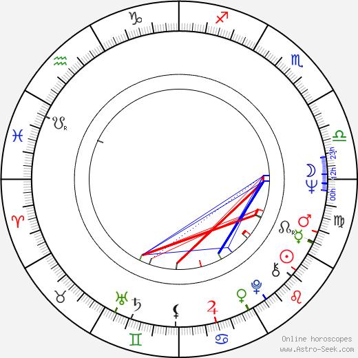 Klára Sebök astro natal birth chart, Klára Sebök horoscope, astrology