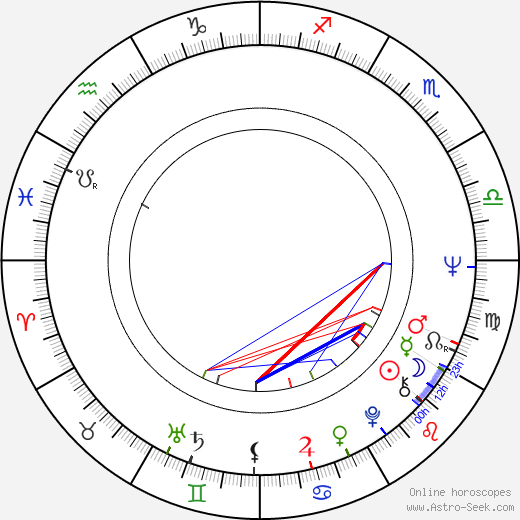 Le Clanché du Rand birth chart, Le Clanché du Rand astro natal horoscope, astrology