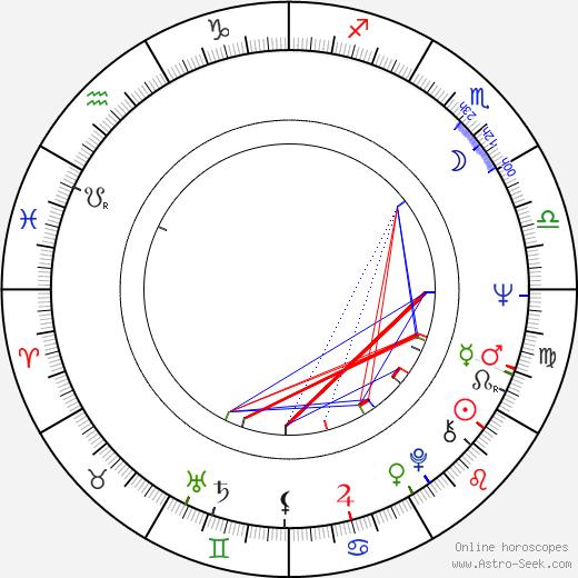 Ma Wu birth chart, Ma Wu astro natal horoscope, astrology