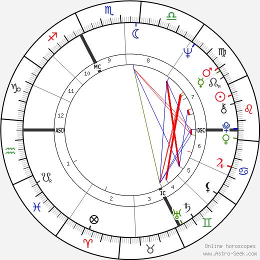 Michel Creton astro natal birth chart, Michel Creton horoscope, astrology