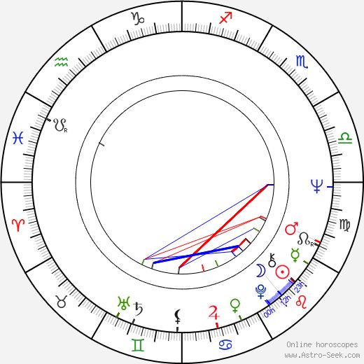Mike Hugg birth chart, Mike Hugg astro natal horoscope, astrology