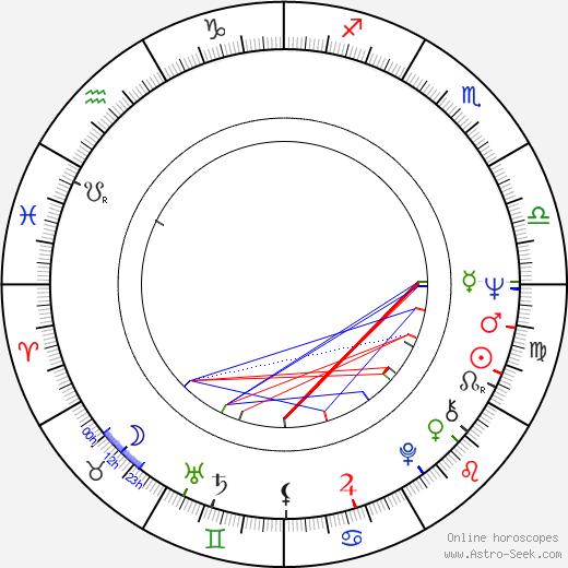 Mike Kuchar tema natale, oroscopo, Mike Kuchar oroscopi gratuiti, astrologia