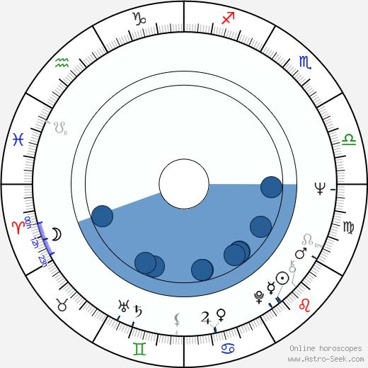 Niels Busk wikipedia, horoscope, astrology, instagram