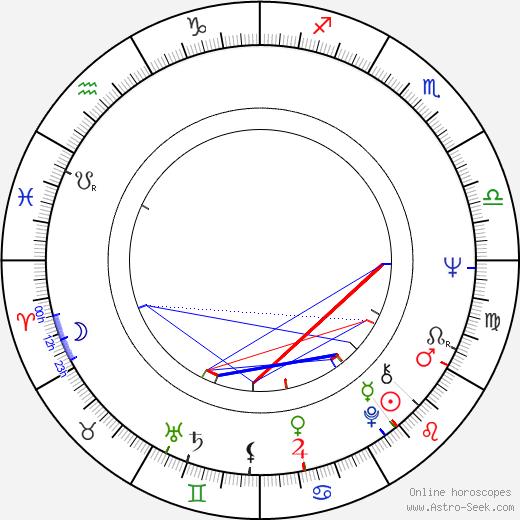 Niels Busk birth chart, Niels Busk astro natal horoscope, astrology