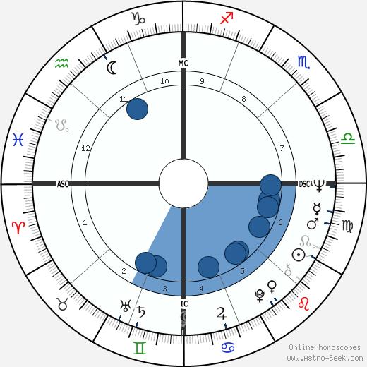 Patricia McBride wikipedia, horoscope, astrology, instagram