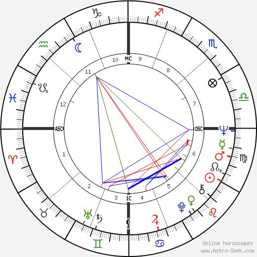 Patricia McBride день рождения гороскоп, Patricia McBride Натальная карта онлайн