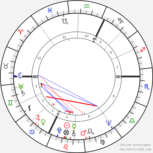 Peter Desberg birth chart, Peter Desberg astro natal horoscope, astrology