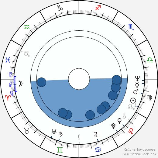 Radmilo Andjelkovic wikipedia, horoscope, astrology, instagram