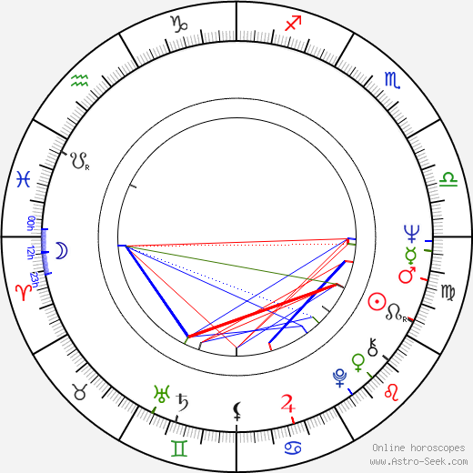 Radmilo Andjelkovic birth chart, Radmilo Andjelkovic astro natal horoscope, astrology