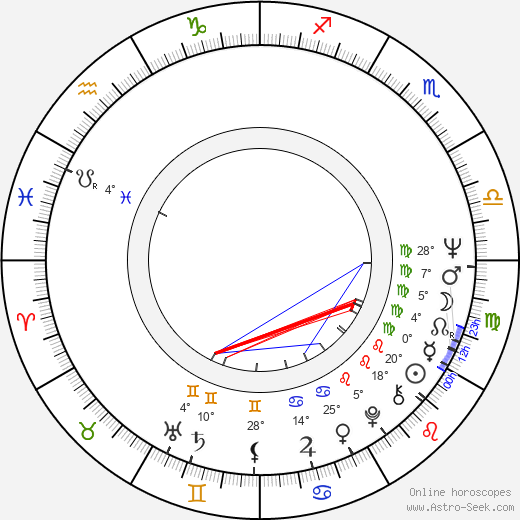 Ralph Persson birth chart, biography, wikipedia 2019, 2020