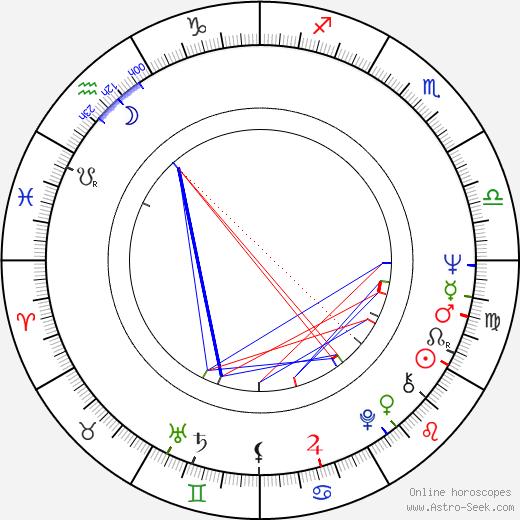 Reathel Bean birth chart, Reathel Bean astro natal horoscope, astrology