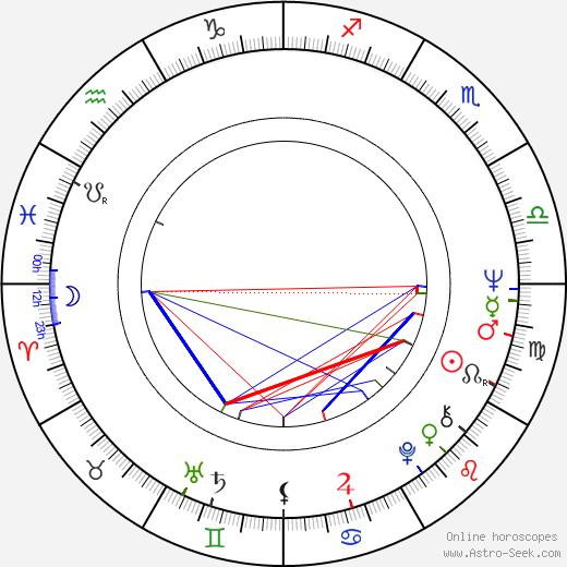 Tibor Szilágyi birth chart, Tibor Szilágyi astro natal horoscope, astrology