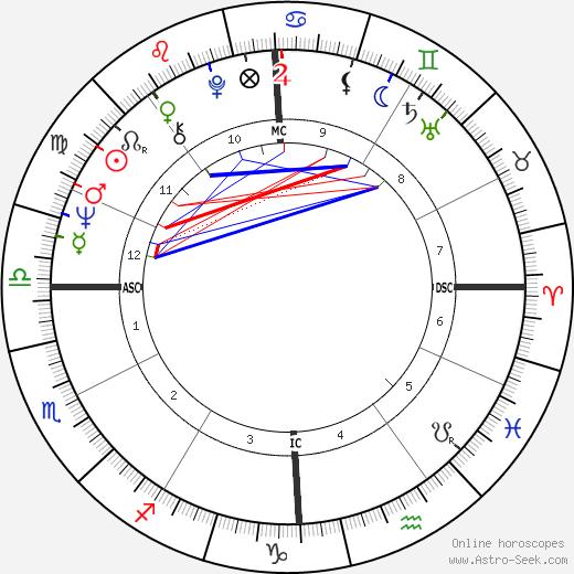 Алан Джардин Al Jardine день рождения гороскоп, Al Jardine Натальная карта онлайн
