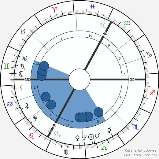 Alton wikipedia, horoscope, astrology, instagram