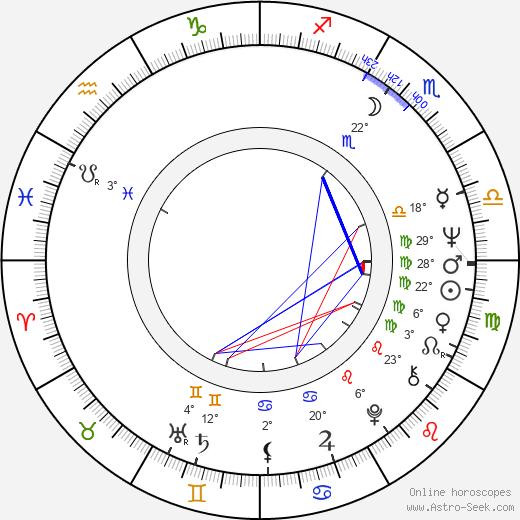 Amanda Murray birth chart, biography, wikipedia 2019, 2020