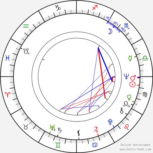 Amanda Murray astro natal birth chart, Amanda Murray horoscope, astrology