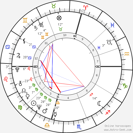 Andre Paul Verlaque birth chart, biography, wikipedia 2019, 2020