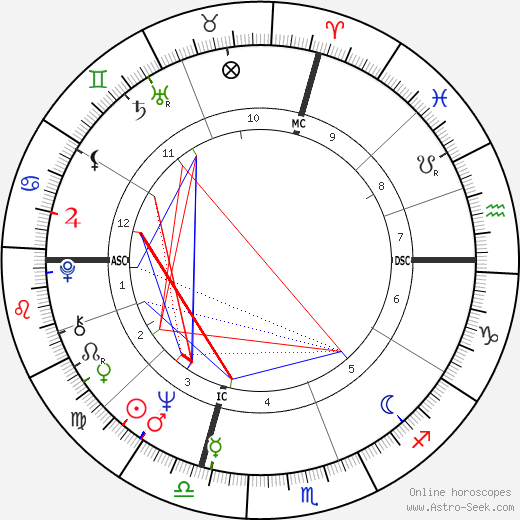 Andre Paul Verlaque astro natal birth chart, Andre Paul Verlaque horoscope, astrology