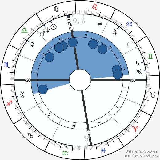Beverly Aadland wikipedia, horoscope, astrology, instagram