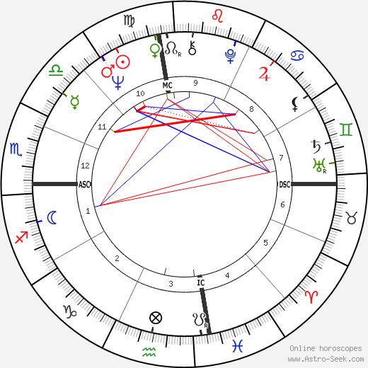 Беверли Адленд Beverly Aadland день рождения гороскоп, Beverly Aadland Натальная карта онлайн