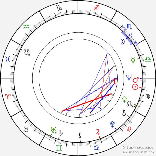 Boro Pejchinov astro natal birth chart, Boro Pejchinov horoscope, astrology