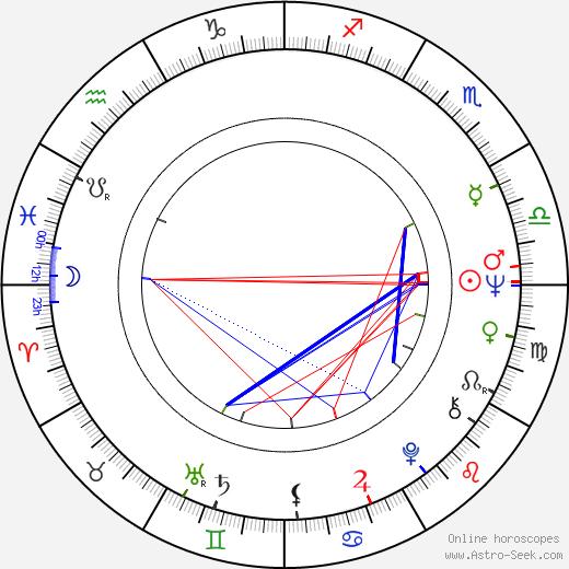 Danny день рождения гороскоп, Danny Натальная карта онлайн
