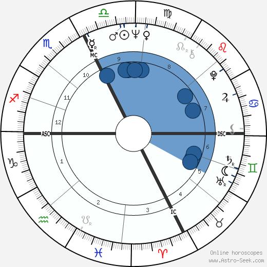 Dave Wilcox wikipedia, horoscope, astrology, instagram