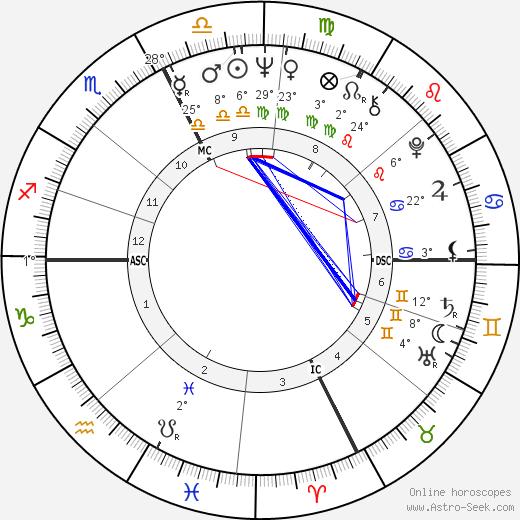 Dave Wilcox birth chart, biography, wikipedia 2019, 2020