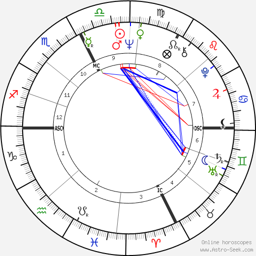 Dave Wilcox birth chart, Dave Wilcox astro natal horoscope, astrology
