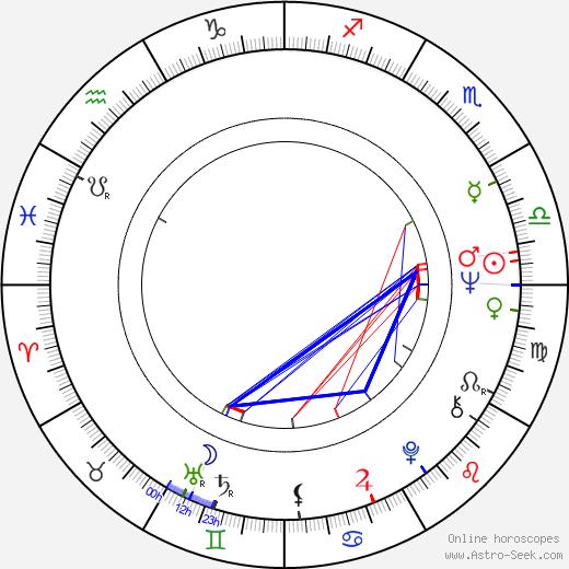 Donna Corcoran birth chart, Donna Corcoran astro natal horoscope, astrology