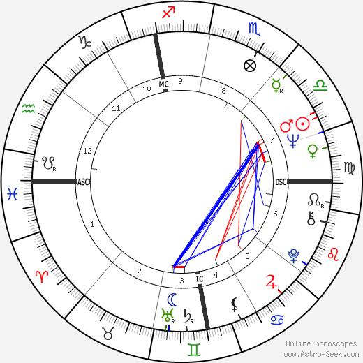 Феличе Джимонди Felice Gimondi день рождения гороскоп, Felice Gimondi Натальная карта онлайн