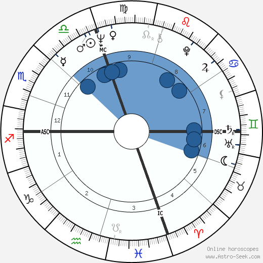 Grant Jackson horoscope, astrology, sign, zodiac, date of birth, instagram