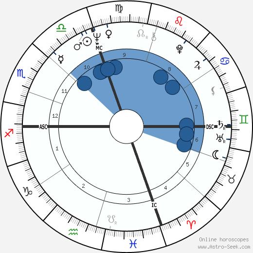 Grant Jackson wikipedia, horoscope, astrology, instagram