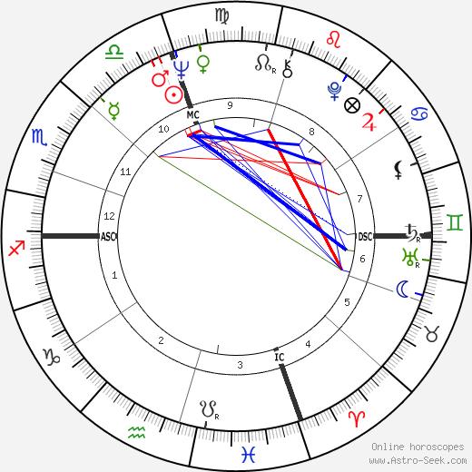 Grant Jackson день рождения гороскоп, Grant Jackson Натальная карта онлайн