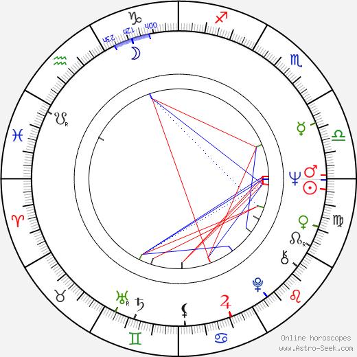 Jana Poslušná-Knitlová birth chart, Jana Poslušná-Knitlová astro natal horoscope, astrology
