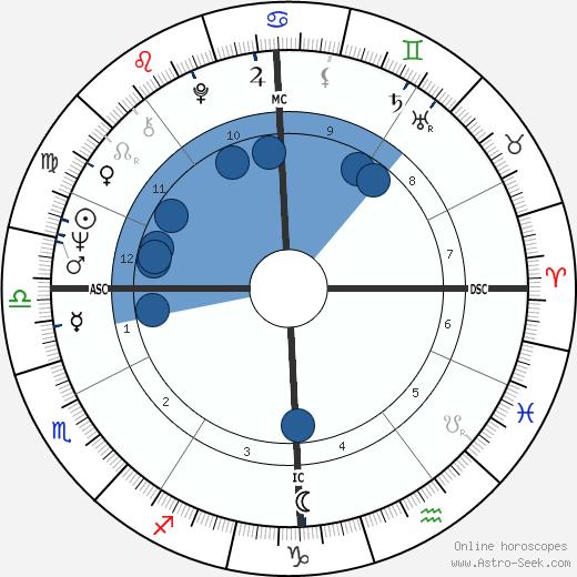 Jean Auroux wikipedia, horoscope, astrology, instagram