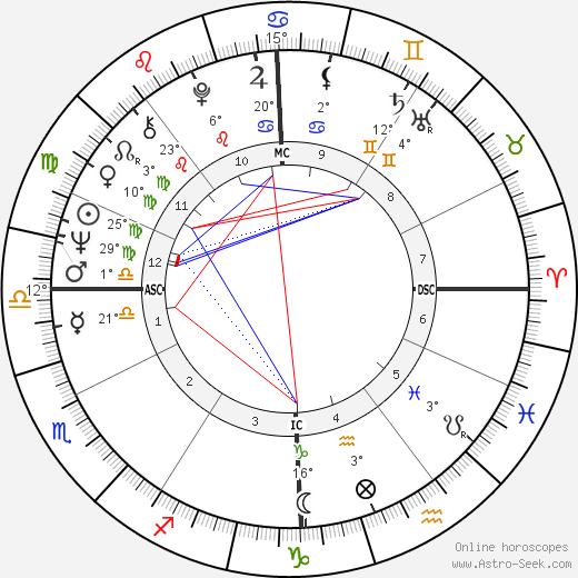 Jean Auroux birth chart, biography, wikipedia 2020, 2021