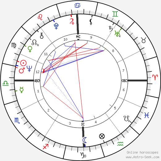 Jean Auroux birth chart, Jean Auroux astro natal horoscope, astrology