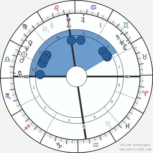 Jean-Luc Ponty wikipedia, horoscope, astrology, instagram