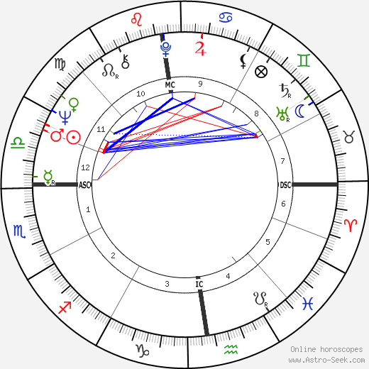 Jean-Luc Ponty astro natal birth chart, Jean-Luc Ponty horoscope, astrology