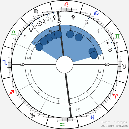John Gates wikipedia, horoscope, astrology, instagram