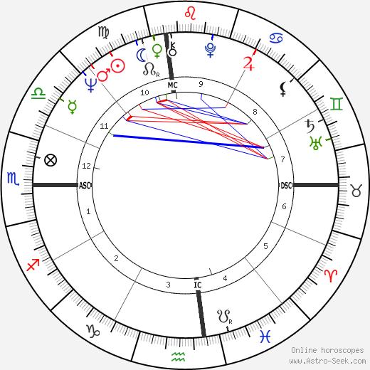 John Gates день рождения гороскоп, John Gates Натальная карта онлайн