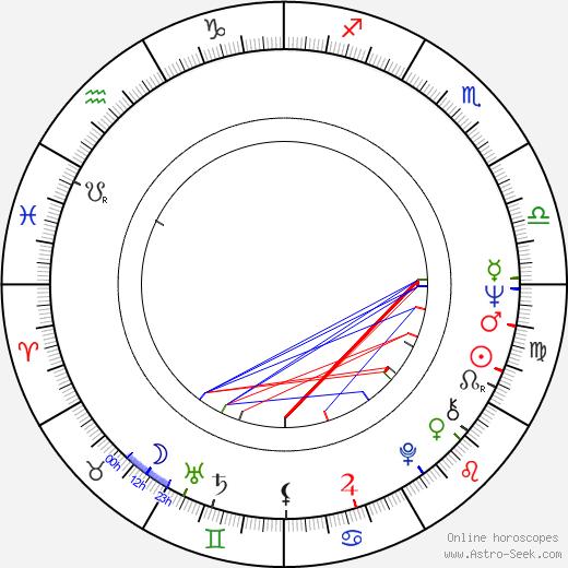 Jukka Kuoppamäki birth chart, Jukka Kuoppamäki astro natal horoscope, astrology