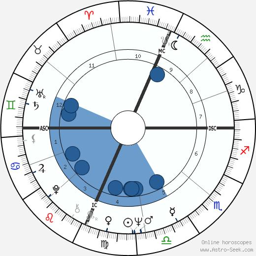 Karen Tweedy-Holmes wikipedia, horoscope, astrology, instagram