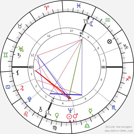 Karen Tweedy-Holmes день рождения гороскоп, Karen Tweedy-Holmes Натальная карта онлайн