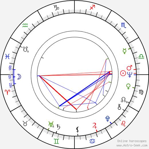 Kenneth Tigar astro natal birth chart, Kenneth Tigar horoscope, astrology