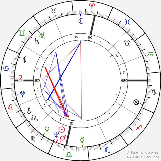 Kent McCord astro natal birth chart, Kent McCord horoscope, astrology