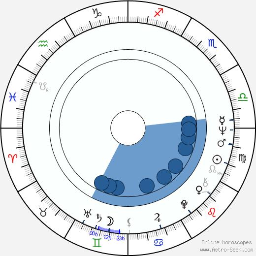 Lasse Naukkarinen wikipedia, horoscope, astrology, instagram