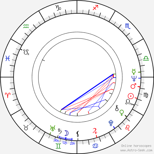 Lasse Naukkarinen astro natal birth chart, Lasse Naukkarinen horoscope, astrology