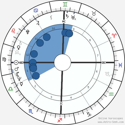Lola Falana wikipedia, horoscope, astrology, instagram